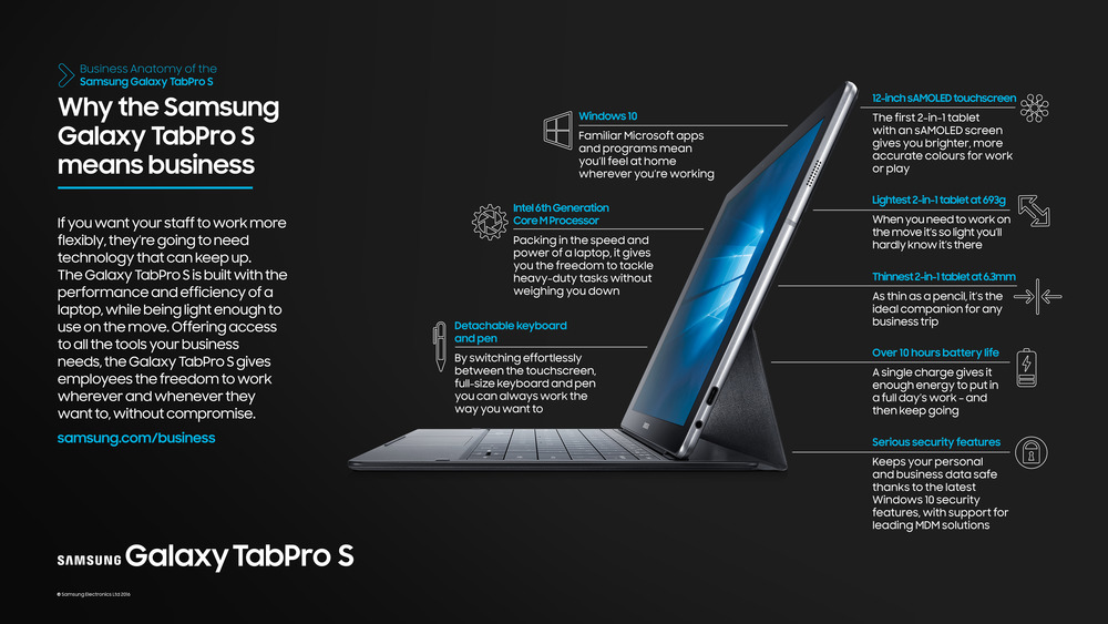 The business anatomy of the Galaxy TabPro S
