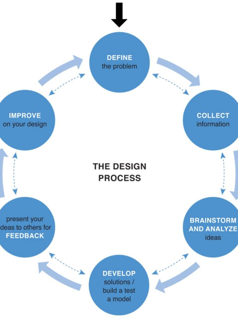 what is production design how does it influence process design Facility layout and design is an important component of a business's overall operations, both in terms of maximizing the effectiveness of the production process and meeting the needs of employees.