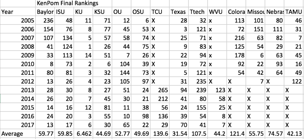KenPom Rankings.png