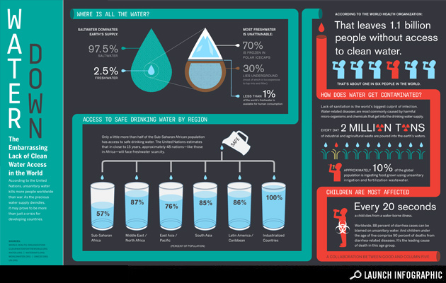 (via Infographic: Lack of Clean Water Access Worldwide - Health - GOOD)