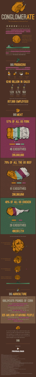 (via Conglomer-ATE: The Consolidation of American Food (Infographic) | Frugal Dad)
