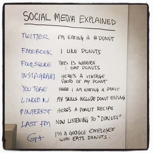 nevver :     Social Media Explained ( with donuts )