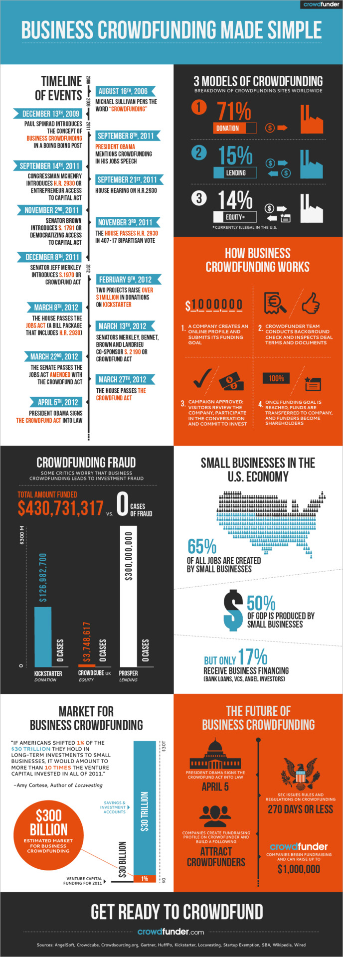 (via Equity Crowdfunding Infographic | crowdfunder.com)