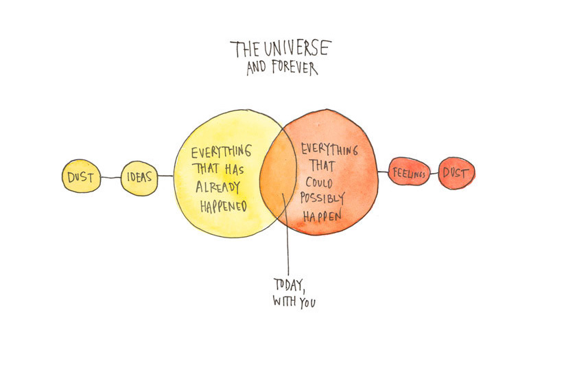 artpickings: The Universe and Forever by Wendy MacNaughton Today, with you.