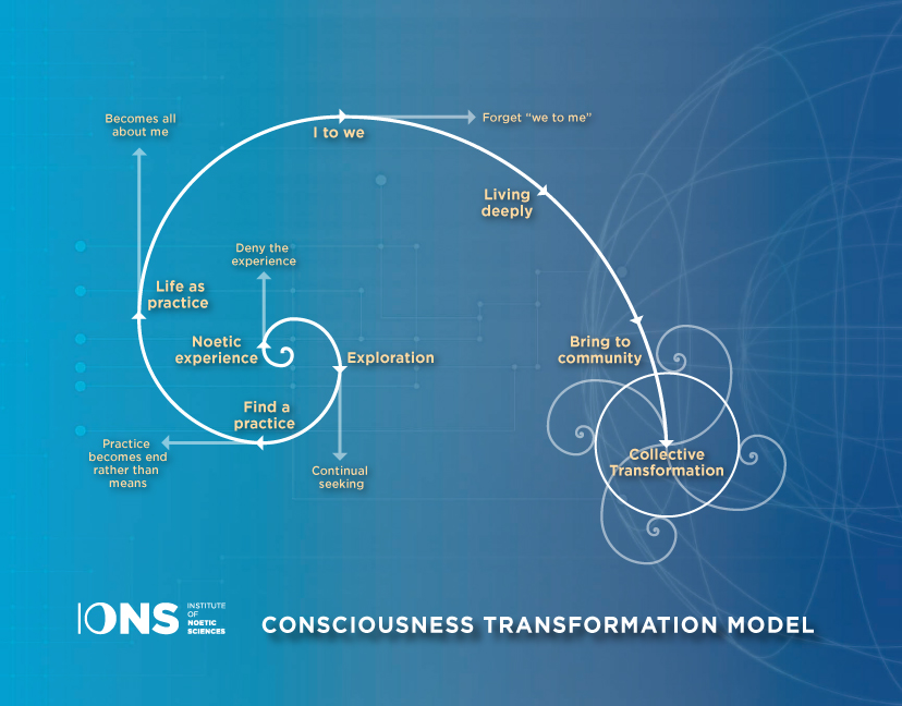 Consciousness transformation model via IONS