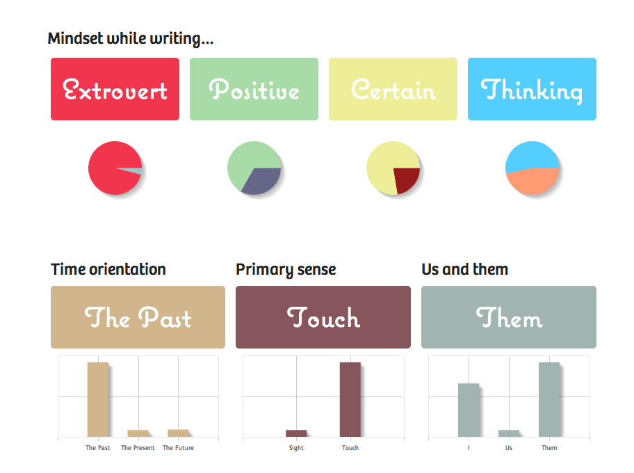 Today I started using  750words.com  as a commitment to improve my writing skills. I will write 750 words every morning for the next 360 days. Amazingly, the service analyzes some of your writing patterns after you finish. On my first entry, I mostly wrote about the past and the sense of touch. I'm not sure how they get the extrovert, positive, certain and thinking qualities. Perhaps by the kind of words I used? Anyway,  find it really awesome!      (via   maricarmen wrote 806 words on Monday December 02, 2013 on 750 Words  )
