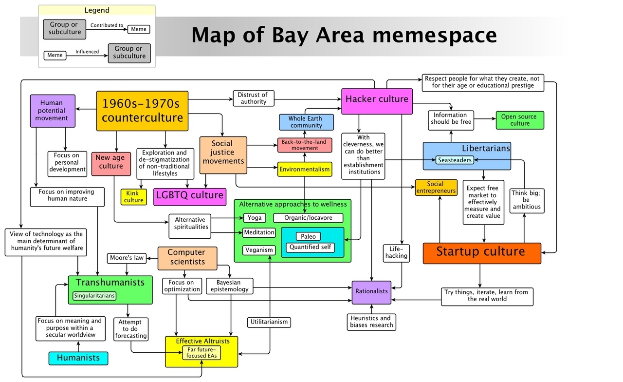 Bay Area meme space. I think this diagram is still missing some networks. Would be a fun challenge to redesign it.