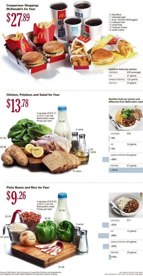 NYTimes shows it's cheaper to eat healthy and even sharing.