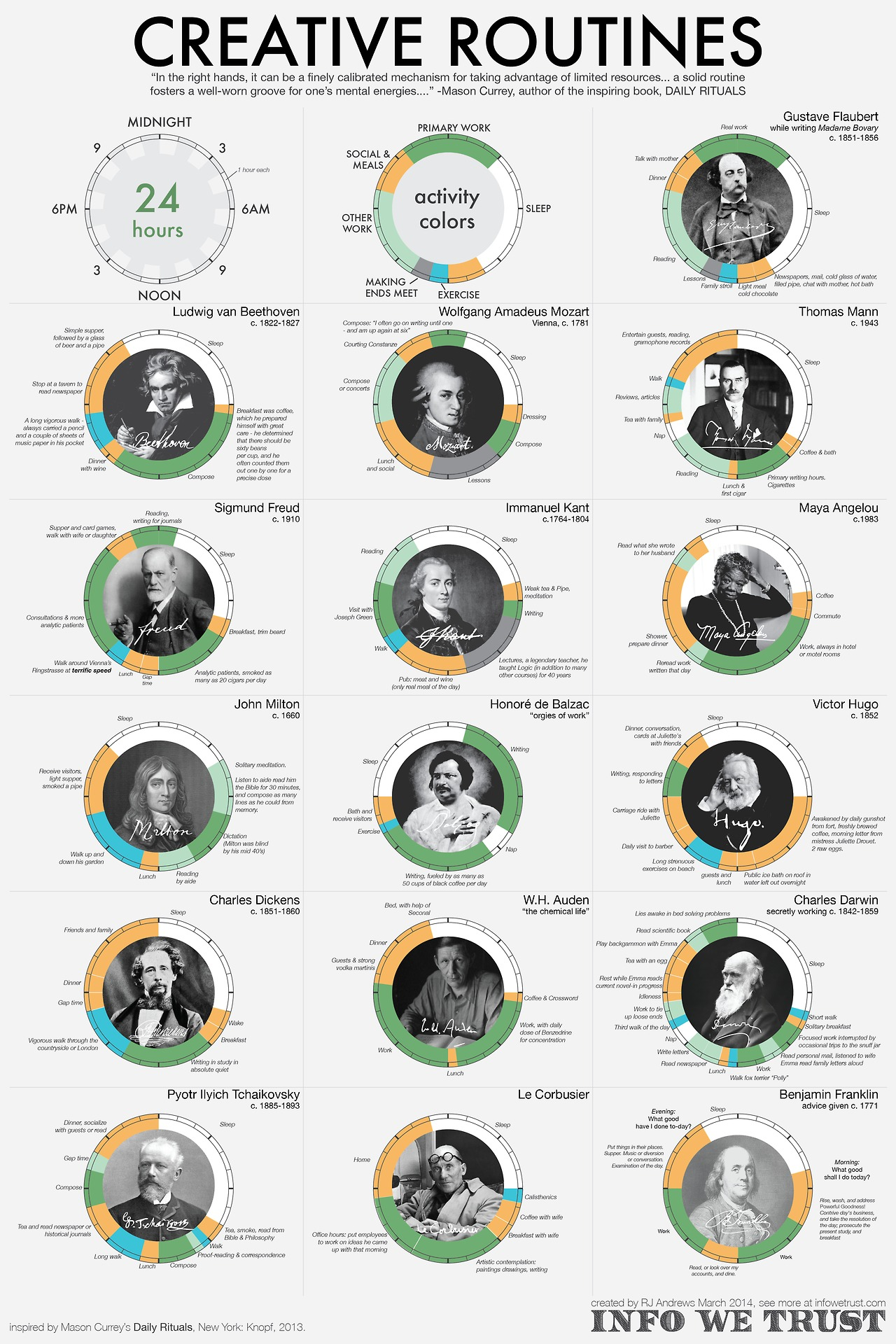 Creative routines from brilliant geniuses. Daily rituals to increase creative flow