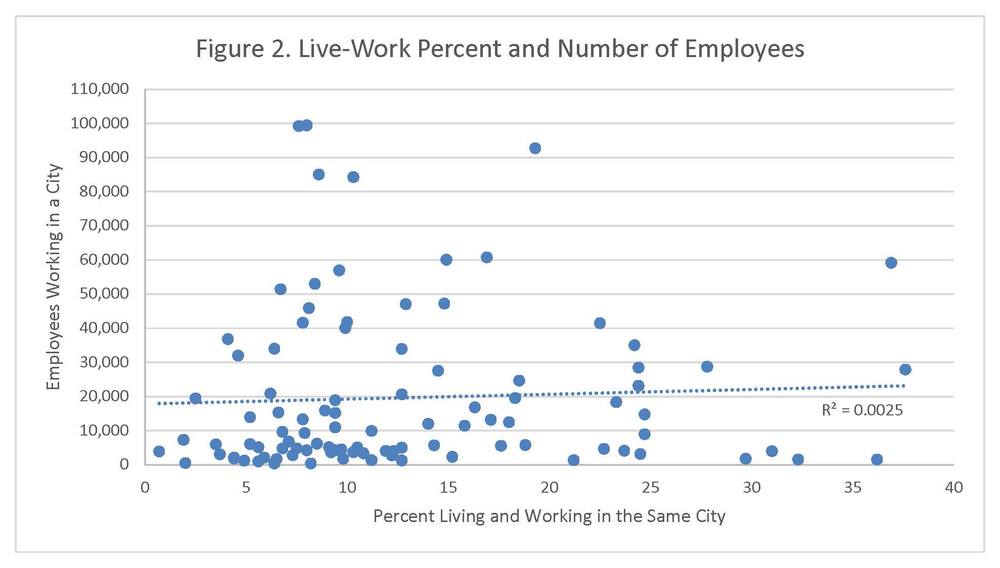 "Source: ""OnTheMap,"" U.S. Census Bureau, 2014, http://onthemap.ces.census.gov/"