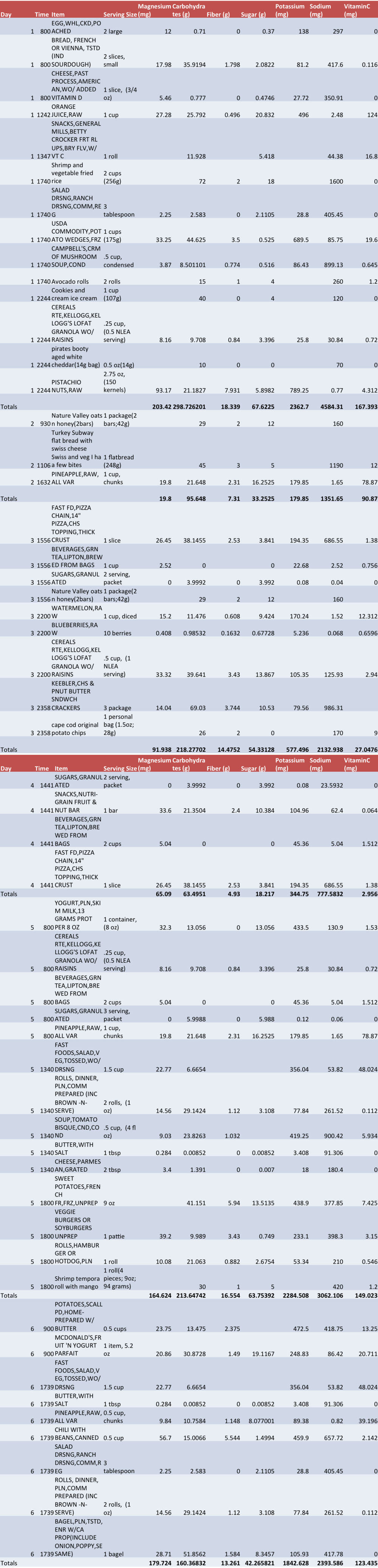 jnweek1 table2.png