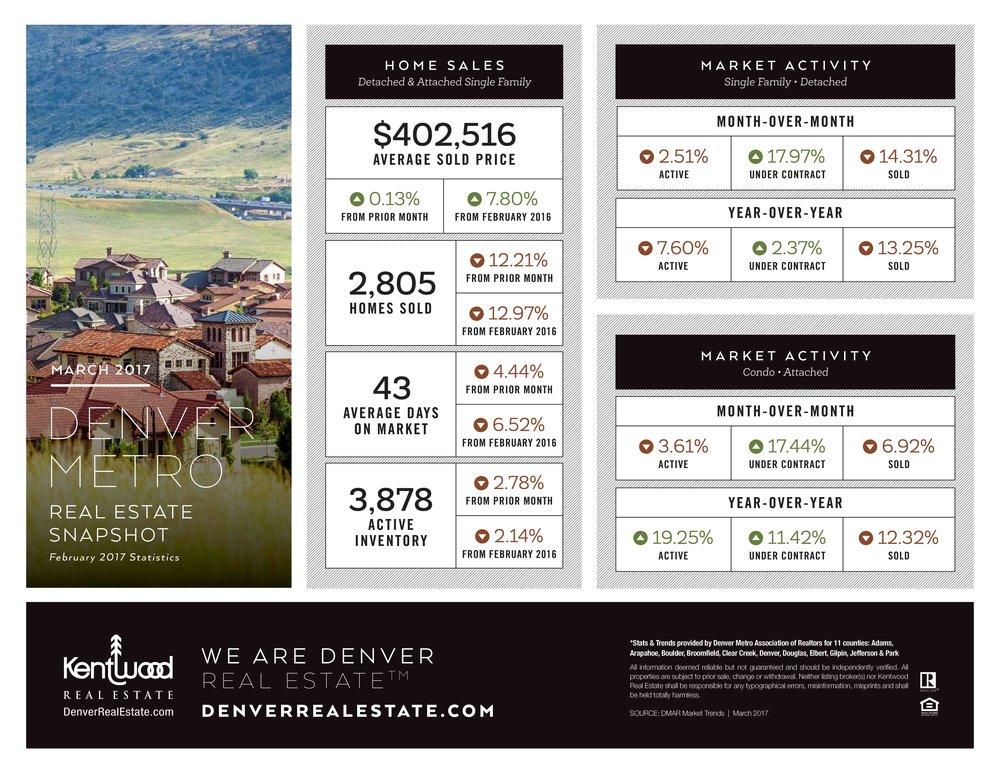 DenverMetro_Stats_March2017.jpg