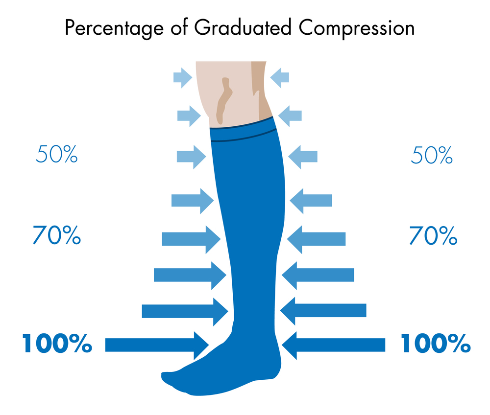 Elastic Compression Stocking