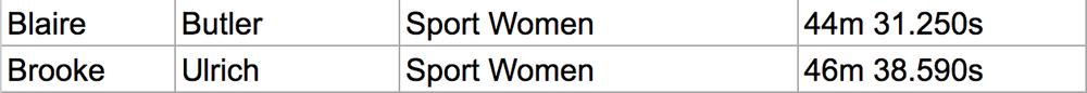 13k women