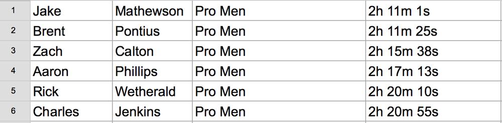 50k pro men