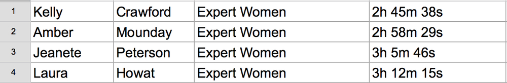 50K women expert