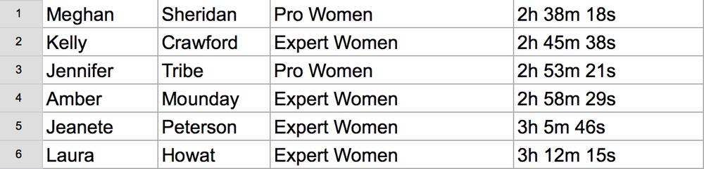 50K Overall Women