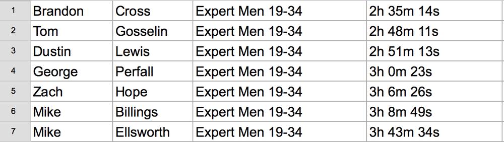 50k Mens Expert 19-34