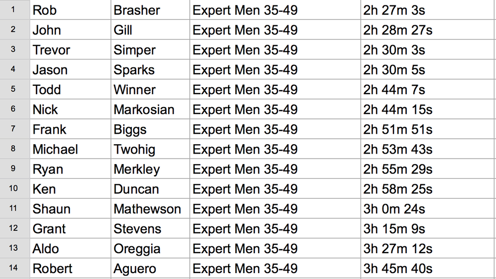 50k Mens Expert 34-49