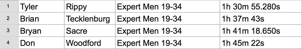 25K Expert Mens 19-34