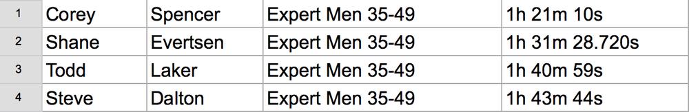 25 Mens 35-49