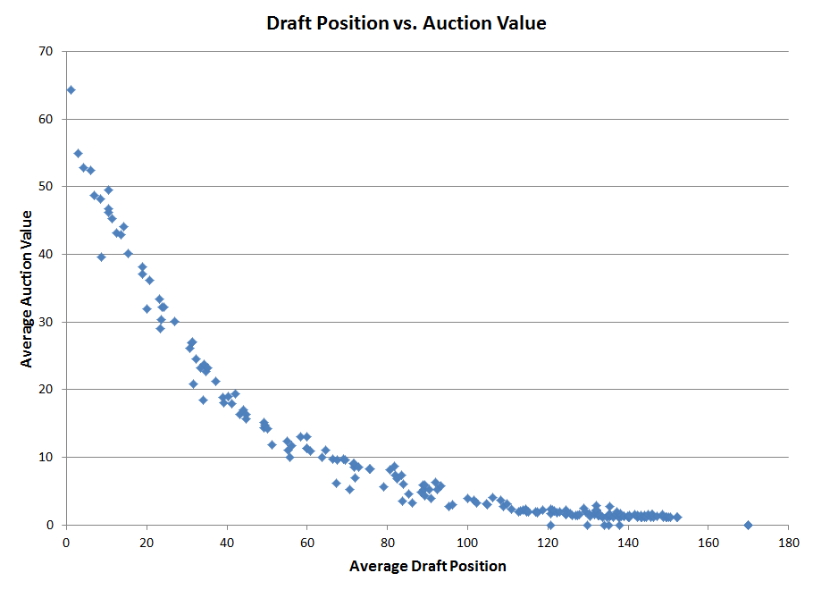 draft_auction_price.png