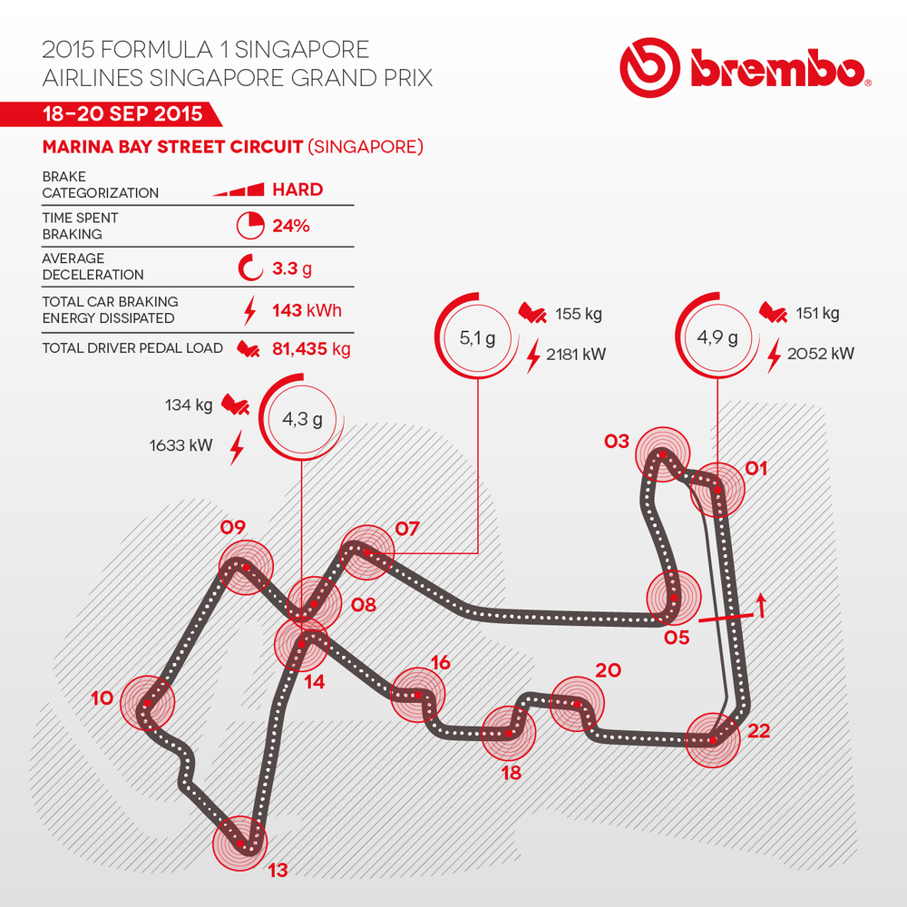 Brembo Brake Facts - Singapore