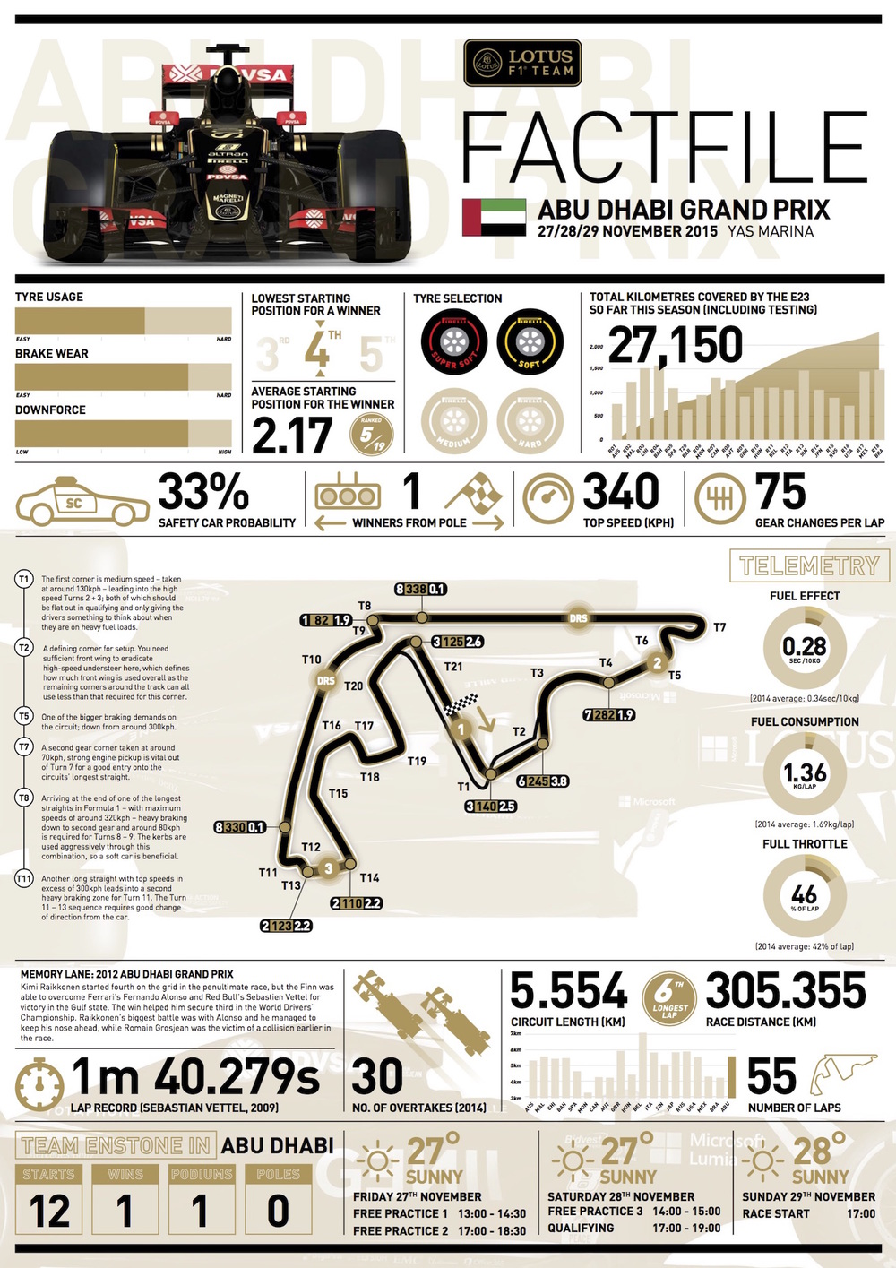Lotus Abu Dhabi factfile
