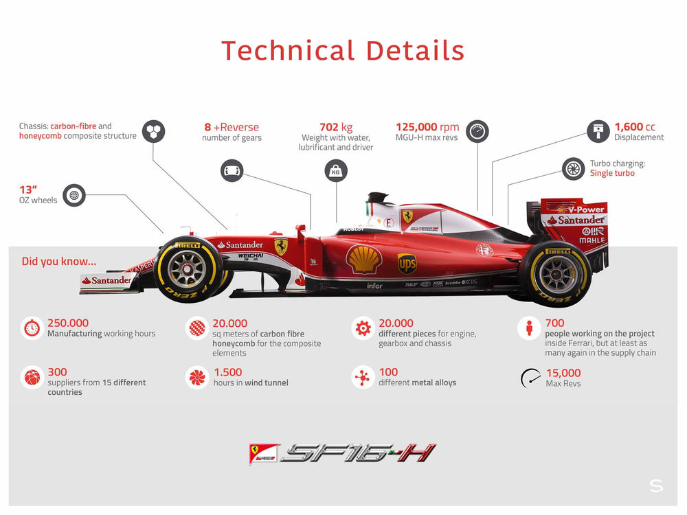 SF16-H Technical Details