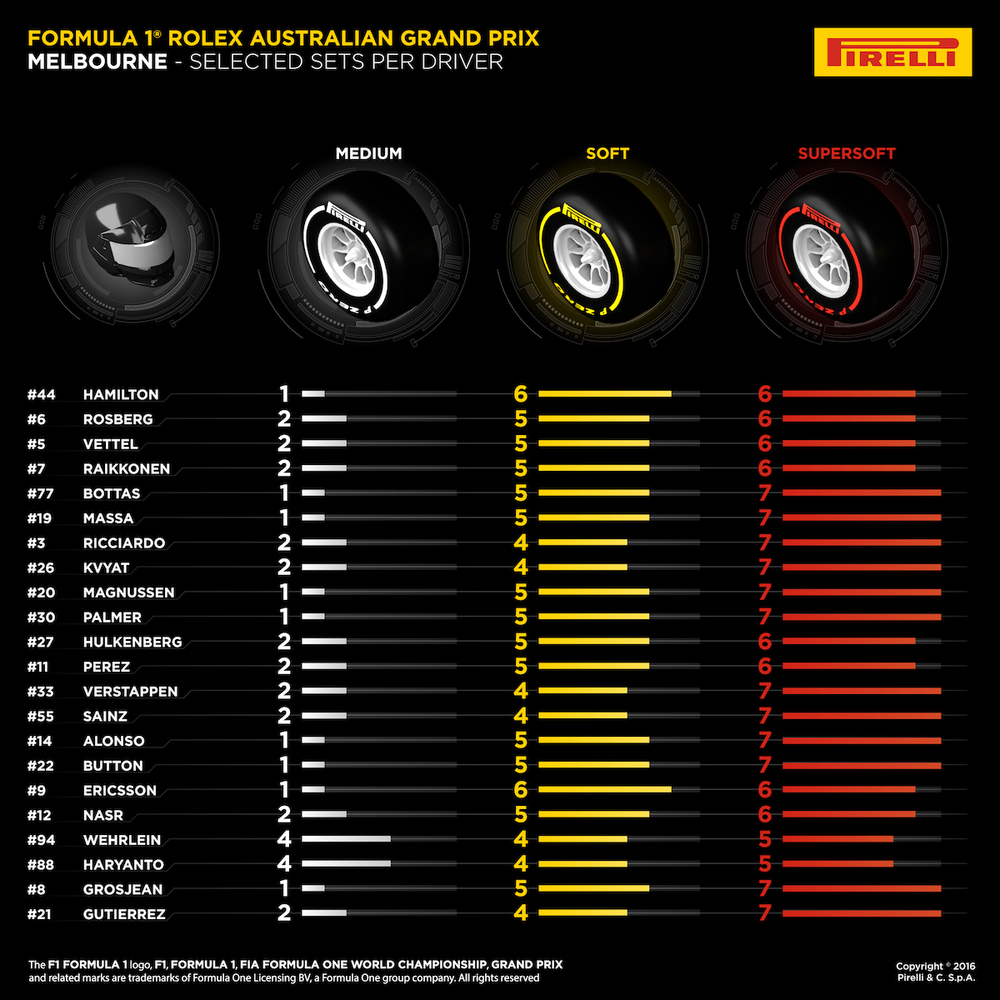 Selected Tire Sets per Driver