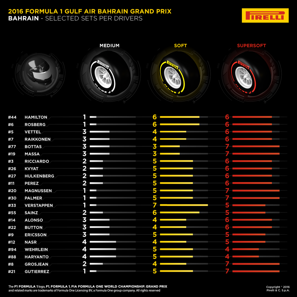 02-Bahrain-Selected-Sets-Per-Drivers-EN.png