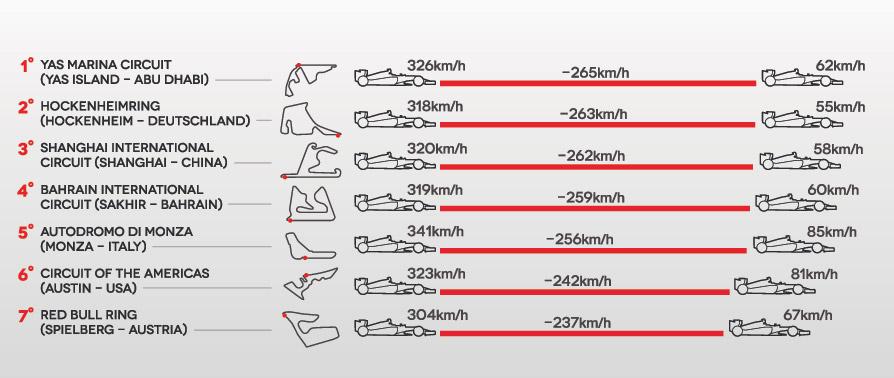 Brembo brakes F1 02