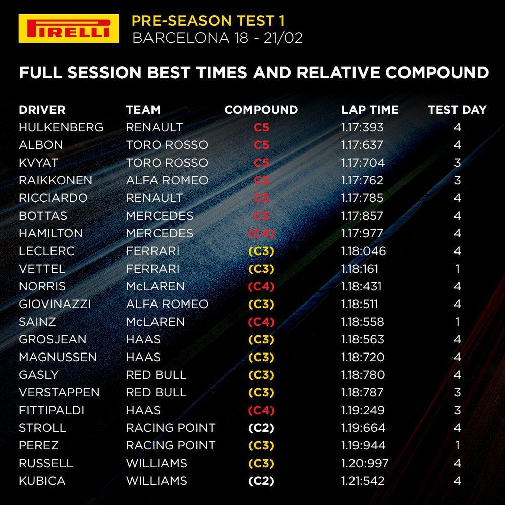 2019 Barcelona T1 overall times.jpeg
