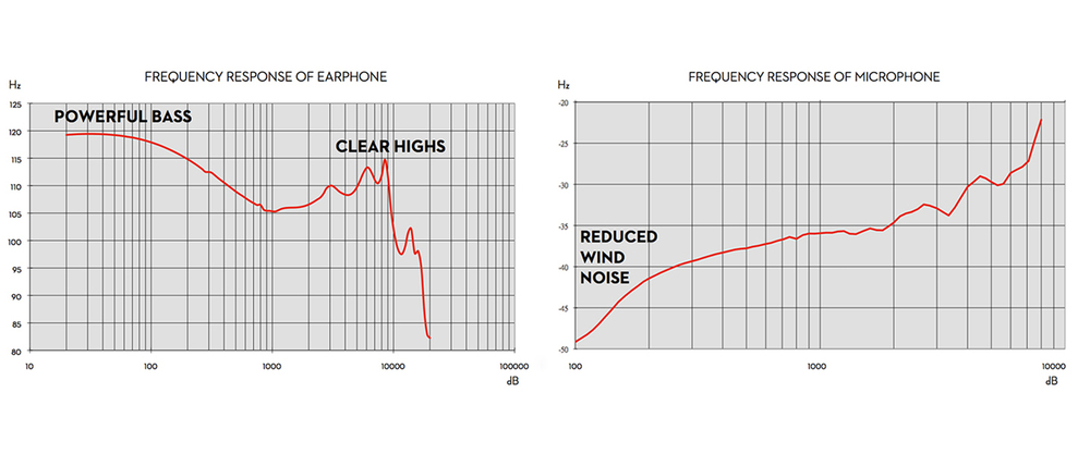 Frequency Response Curves for Drivers and Microphone