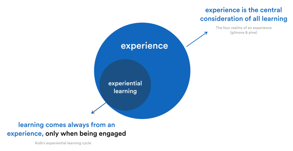 Research around experience, learning and engagement based on The Experience Economy by B. Joseph Pine &James H. Gilmore @2011