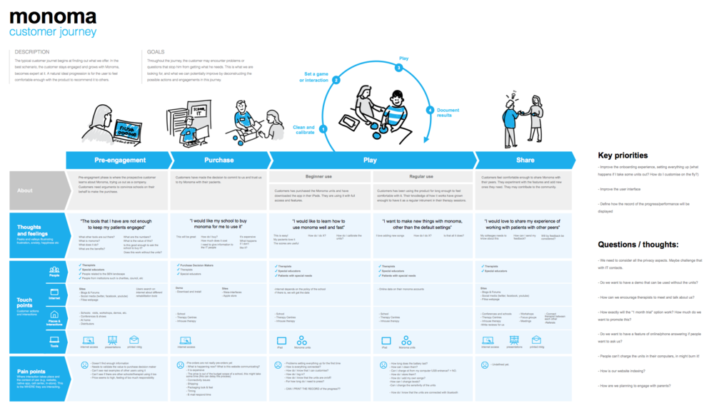 Customer Journey of Cosmo (previously named  Monoma )  designed while doing the research