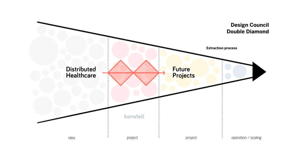 The graphic illustrates how we placed the Double Diamond process within the Innovation funnel