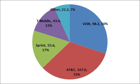 Mobile-market-share-US-2013.png