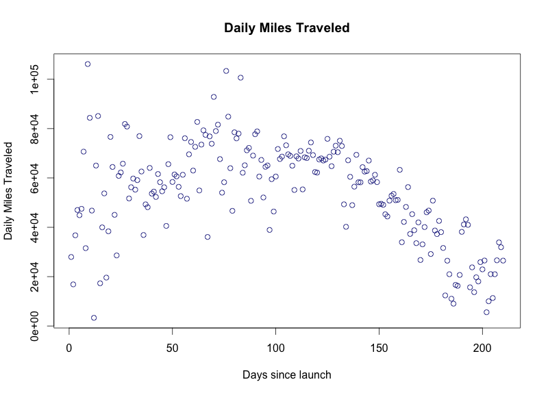 Daily-miles-traveled.png