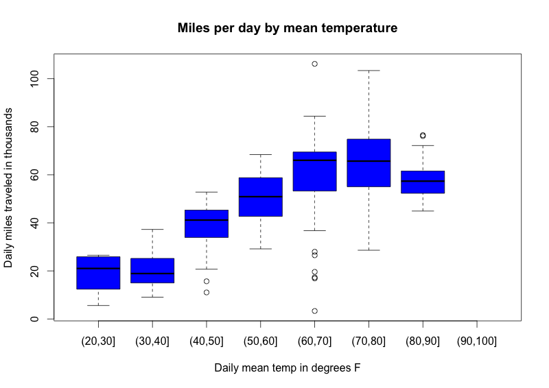 Miles-by-temp.png