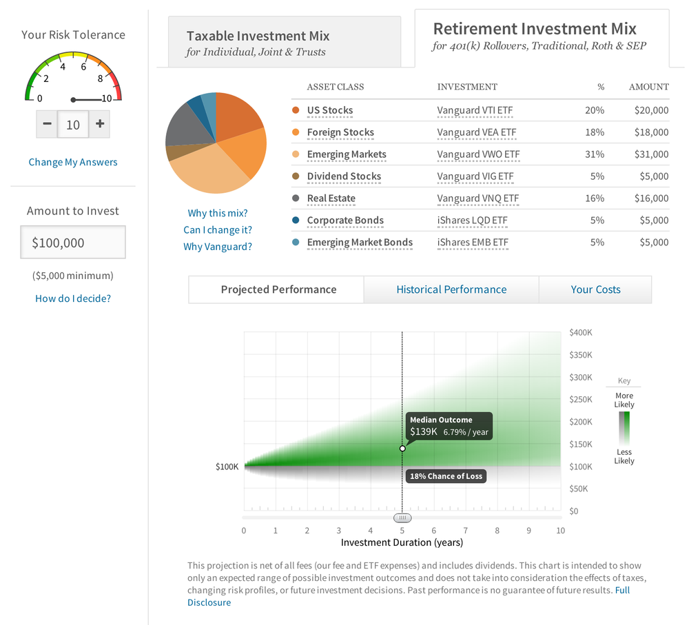 Wealthfront vs. Betterment vs. Vanguard vs. FutureAdvisor vs. SigFig
