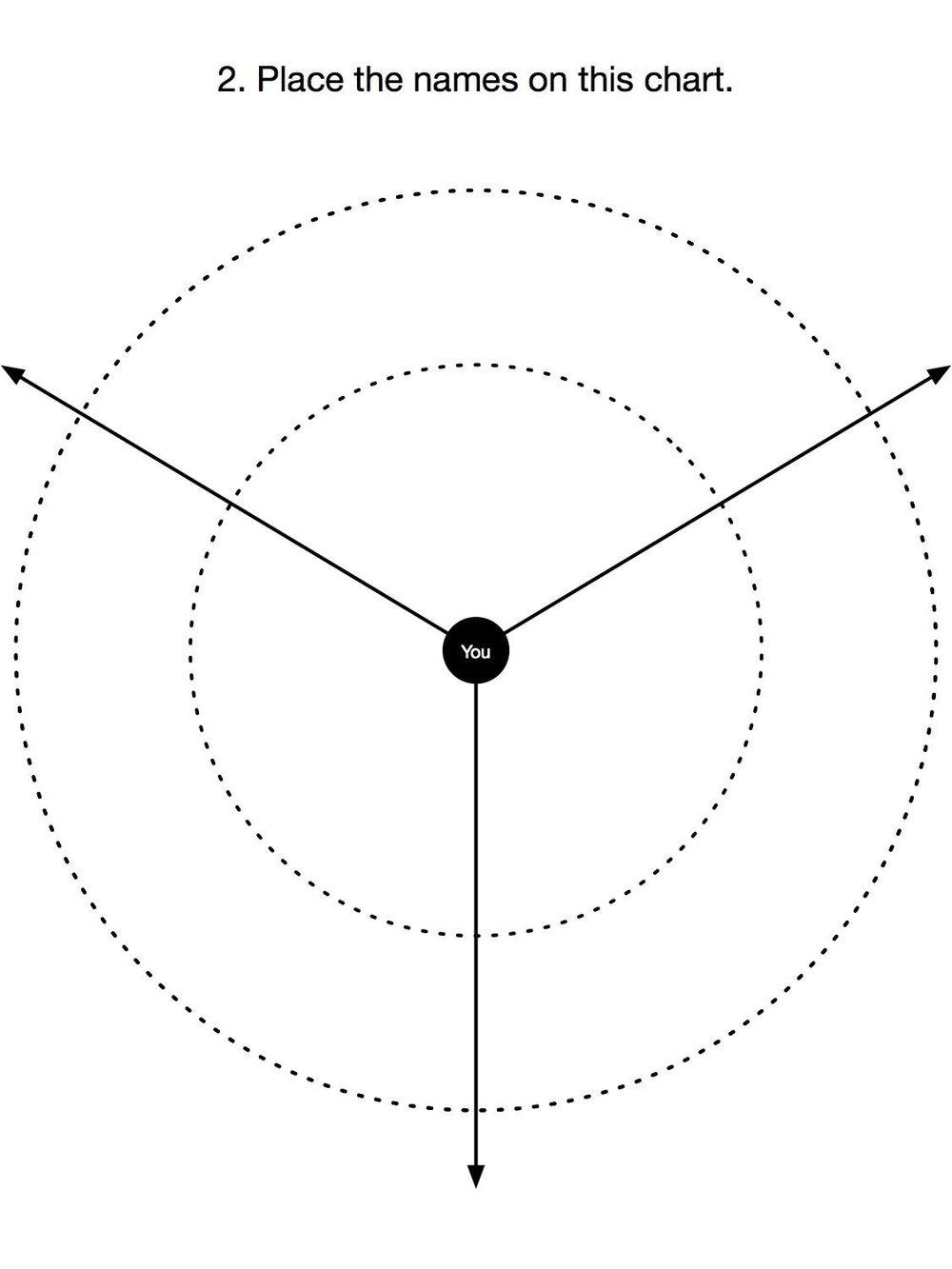 A blank chart