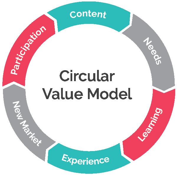 Circular-value-model.png