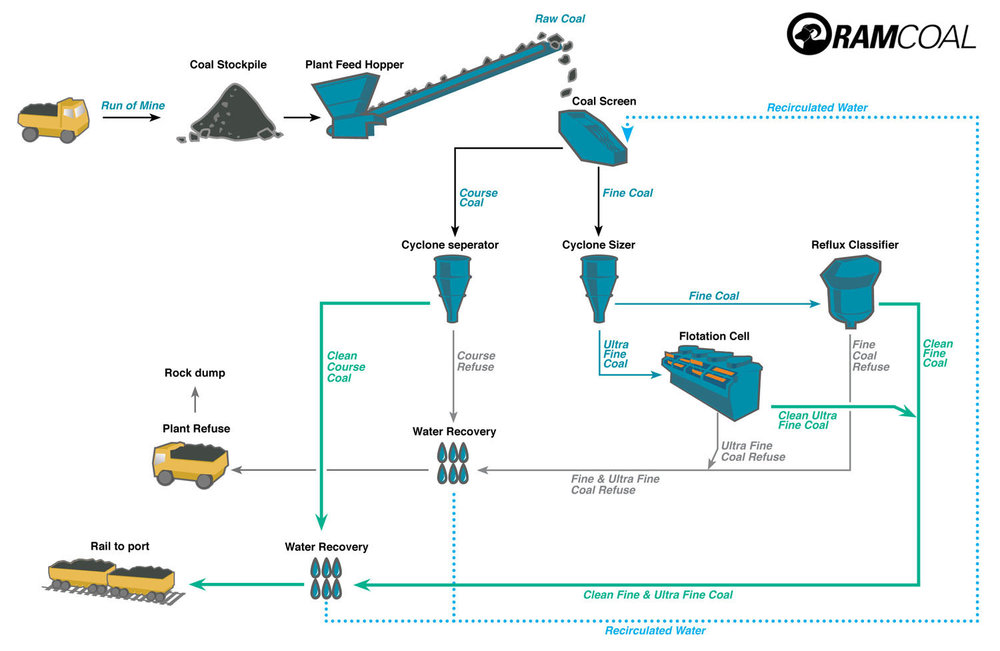 Types of coal chart