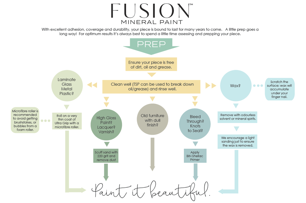 A little prep goes a long way! This chart shows you how to prep before using Fusion Mineral Paint.