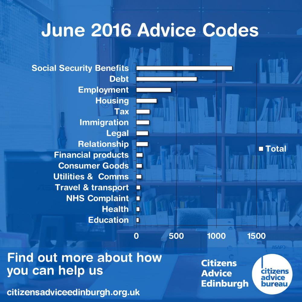 Citizens Advice Edinburgh, Advice Codes Recorded in June 2016