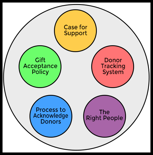 case for support diagram
