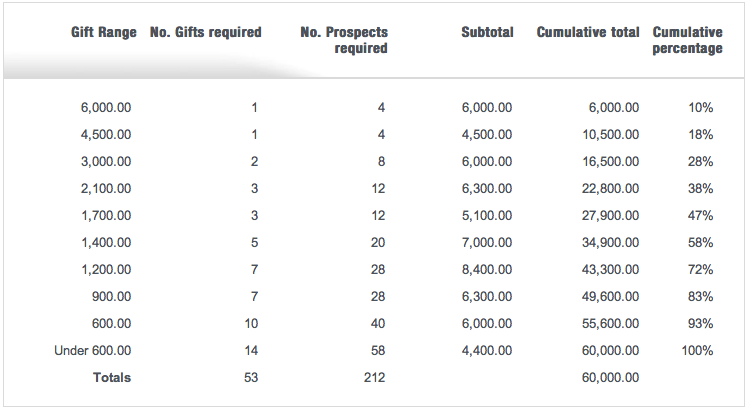 Sample gift chart to raise $60,000