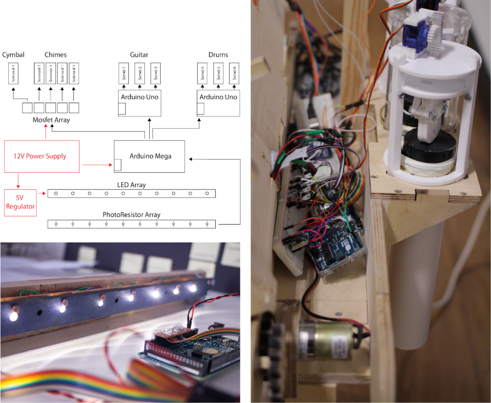The Brains: To make sure the instruments run smoothly I have used one central Arduino connected to the reading head and controlling only the binary instruments (chimes, cymbal) while the guitar and drums had designated Arduinos.