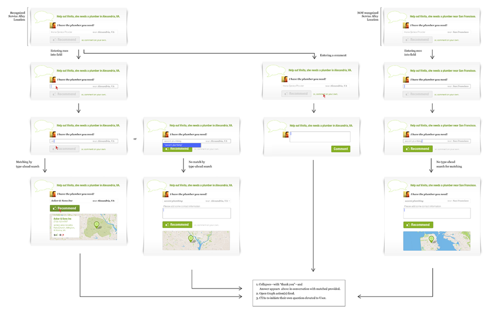 Interface Documentation for Service Provider Social Recommendation Flow  [Design director, 2012]